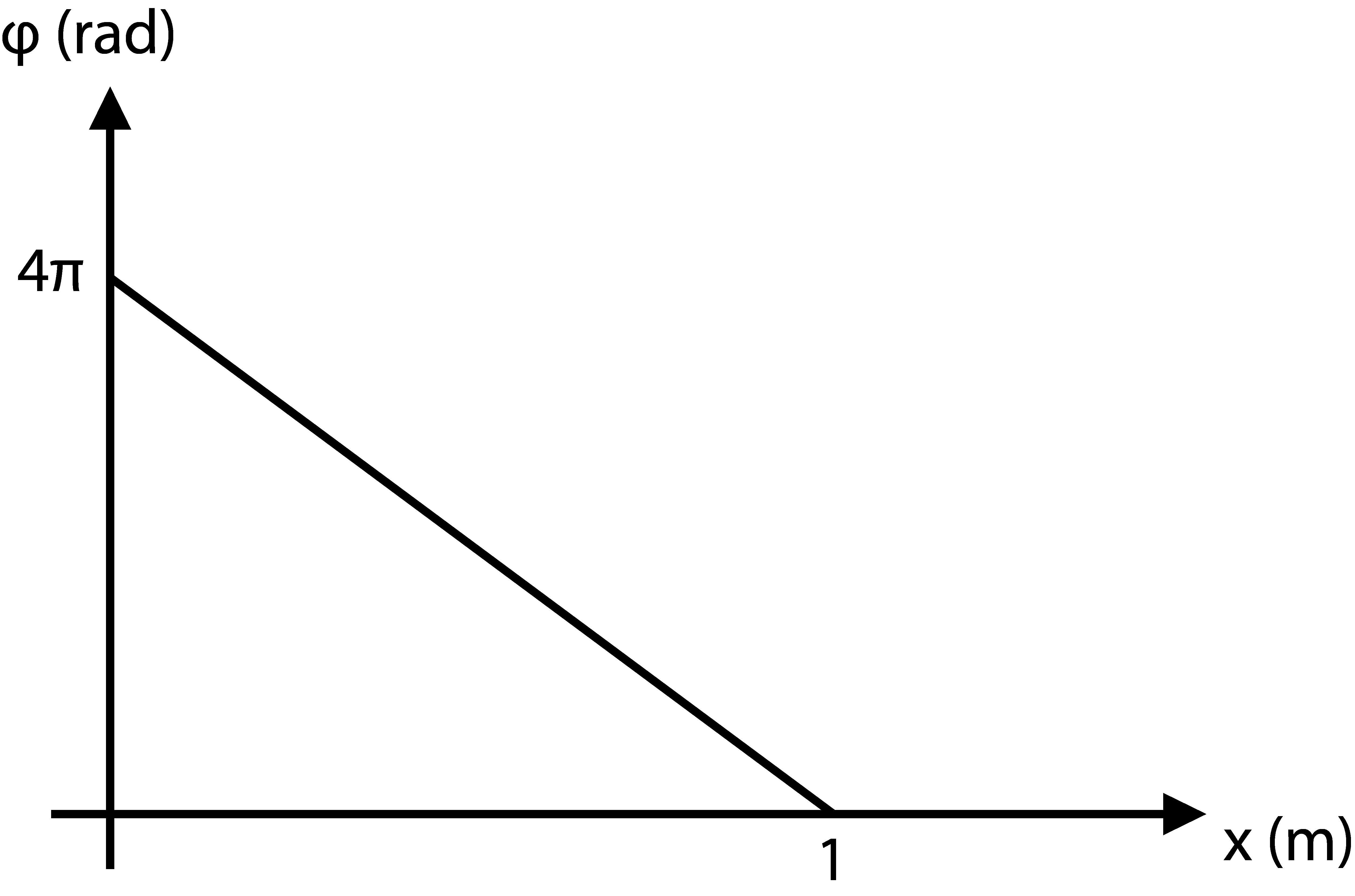 Να βρεθεί η εξίσωση φάσης εγκάρσιου αρμονικού κύματος σε συνάρτηση με την  τετμημένη x των υλικών σημείων. 91731da7d98