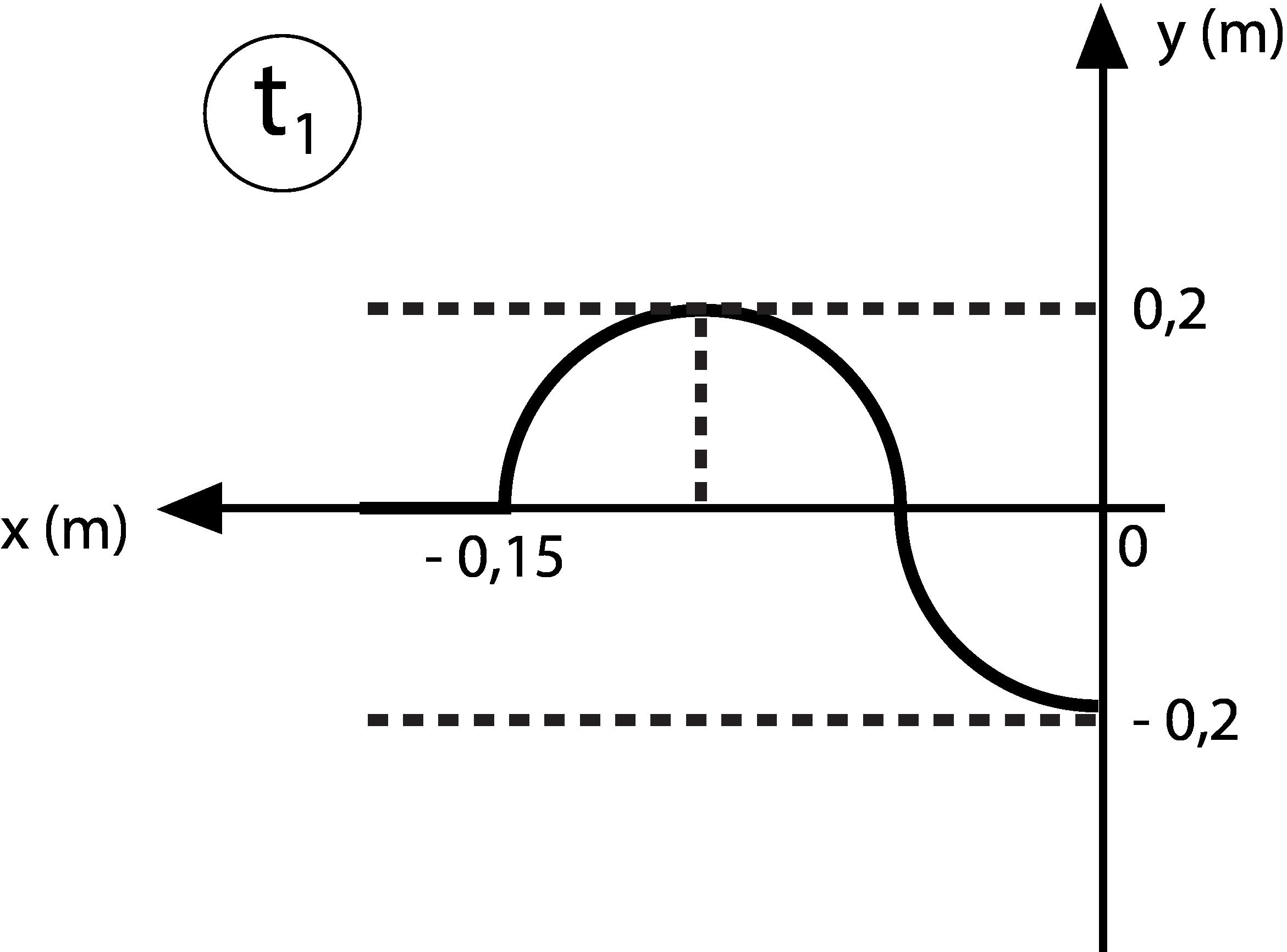 Lab4U — Εύρεση Εξίσωσης Επιτάχυνσης από Στιγμιότυπο Εγκάρσιου Αρμονικού  Κύματος b1c50b96d70